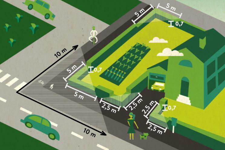 Illustration av ett hus med utfart där de mått som beskrivs i texten är inritade för sikttriangel och avstånd.