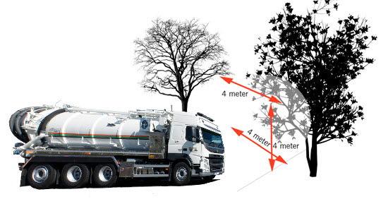 Illustration som visar att det behöver vara 4 meter fritt kring renhållningsbilen, när den kommer för att tömma.